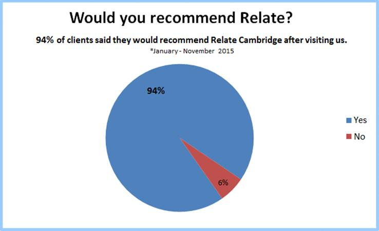 Relate Cambridge - Client Feedback Form